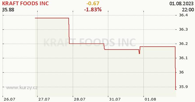 KRAFT FOODS INC - aktuální graf online