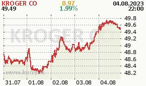 KROGER CO KR - aktuální graf online