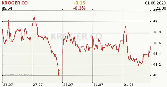 KROGER CO - aktuální graf online