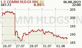 L-3 COMM HLDGS INC LLL - aktuální graf online