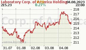 Laboratory Corp. of America Holding LH - aktuální graf online