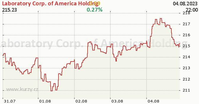Laboratory Corp. of America Holding - aktuální graf online
