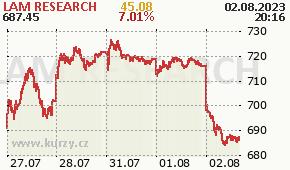 LAM RESEARCH LRCX - aktuální graf online