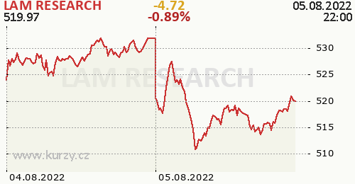 LAM RESEARCH online graf 2 dny, formát 500 x 260 (px) PNG