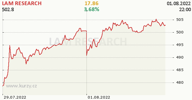 LAM RESEARCH online graf 2 dny, formát 670 x 350 (px) PNG