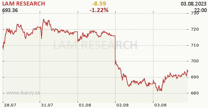 LAM RESEARCH - aktuální graf online