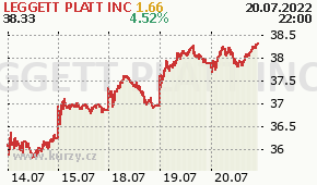 LEGGETT PLATT INC LEG - aktuální graf online