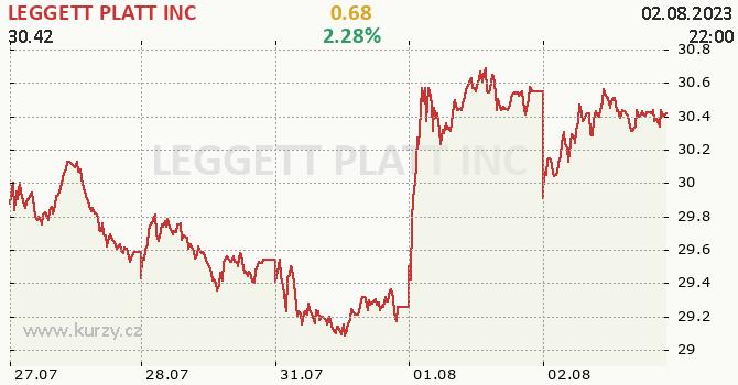 LEGGETT PLATT INC - aktuální graf online