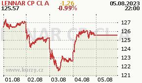 LENNAR CP CL A LEN - aktuální graf online