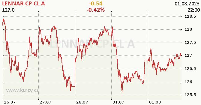 LENNAR CP CL A - aktuální graf online
