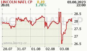 LINCOLN NATL CP LNC - aktuální graf online