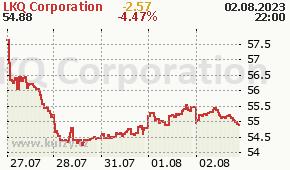 LKQ Corporation LKQ - aktuální graf online