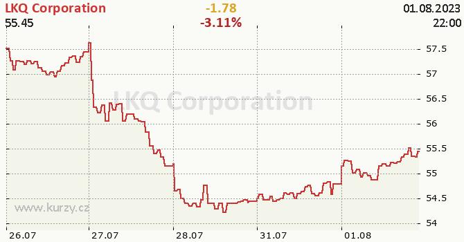 LKQ Corporation - aktuální graf online