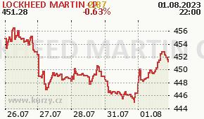 LOCKHEED MARTIN CP LMT - aktuální graf online