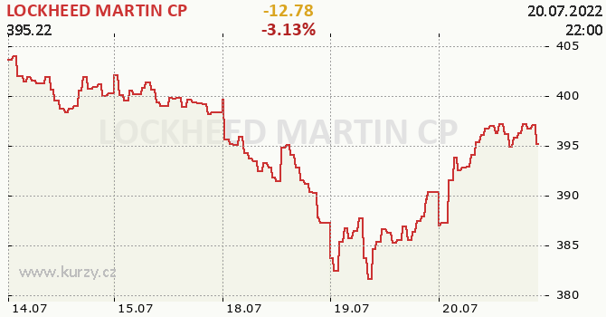 LOCKHEED MARTIN CP - aktuální graf online