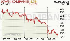 LOWES COMPANIES LOW - aktuální graf online