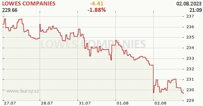 LOWES COMPANIES - aktuální graf online