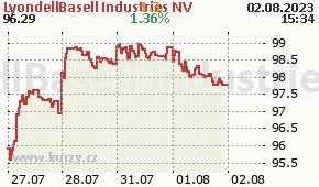 LyondellBasell Industries NV LYB - aktuální graf online