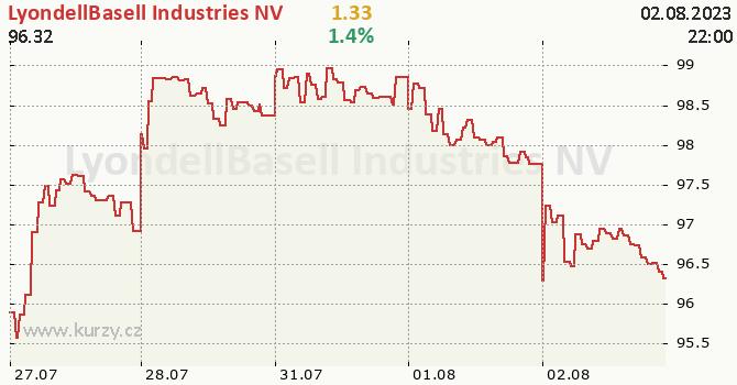 LyondellBasell Industries NV - aktuální graf online