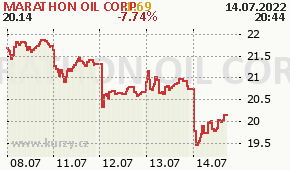 MARATHON OIL CORP MRO - aktuální graf online