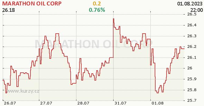 MARATHON OIL CORP - aktuální graf online