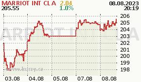 MARRIOT INT CL A MAR - aktuální graf online
