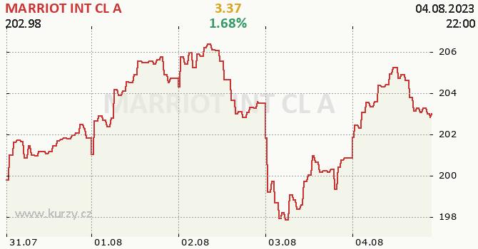 MARRIOT INT CL A - aktuální graf online