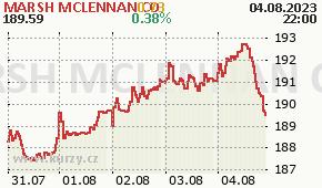 MARSH MCLENNAN CO MMC - aktuální graf online