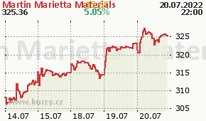 Martin Marietta Materials MLM - aktuální graf online