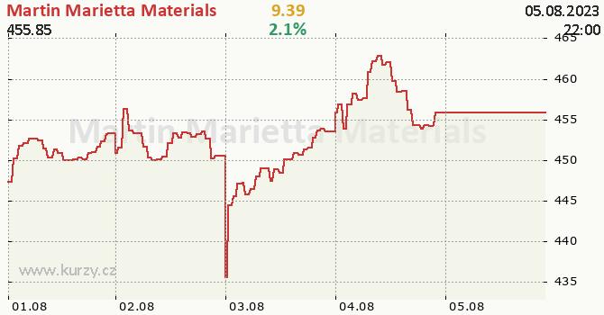 Martin Marietta Materials - aktuální graf online