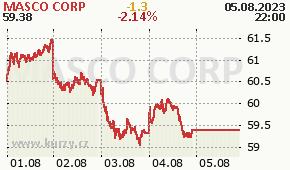 MASCO CORP MAS - aktuální graf online