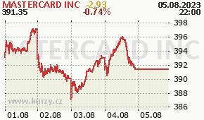 MASTERCARD INC MA - aktuální graf online