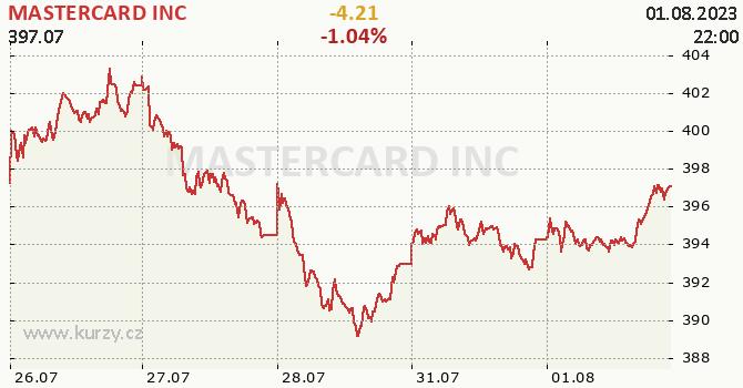 MASTERCARD INC - aktuální graf online