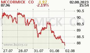 MCCORMICK & CO MKC - aktuální graf online
