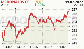 MCDONALDS CP MCD - aktuální graf online