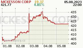 MCKESSON CORP MCK - aktuální graf online