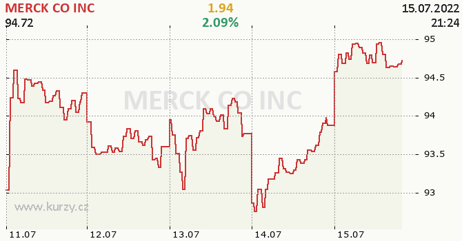 MERCK CO INC - aktuální graf online