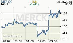 MERCK MRK.DE - aktuální graf online