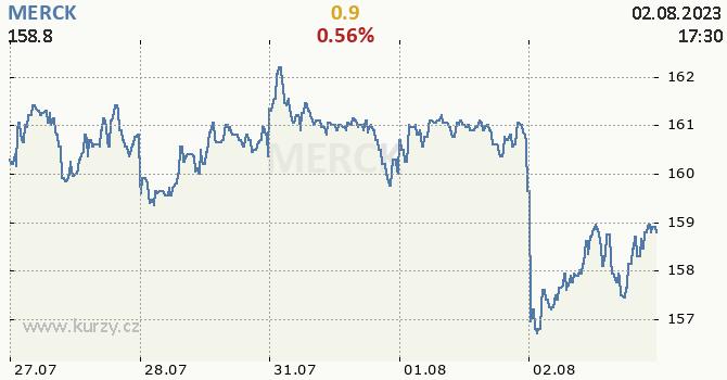 MERCK - aktuální graf online