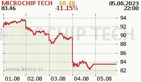MICROCHIP TECH MCHP - aktuální graf online