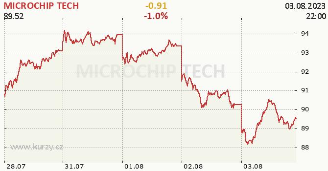 MICROCHIP TECH - aktuální graf online