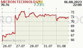 MICRON TECHNOLOGY MU - aktuální graf online