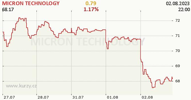 MICRON TECHNOLOGY - aktuální graf online