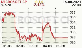 MICROSOFT CP MSFT - aktuální graf online