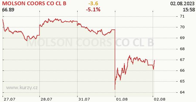 MOLSON COORS CO CL B - aktuální graf online