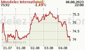 Mondelez International MDLZ - aktuální graf online