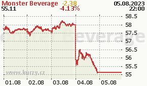 Monster Beverage MNST - aktuální graf online