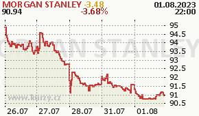 MORGAN STANLEY MS - aktuální graf online