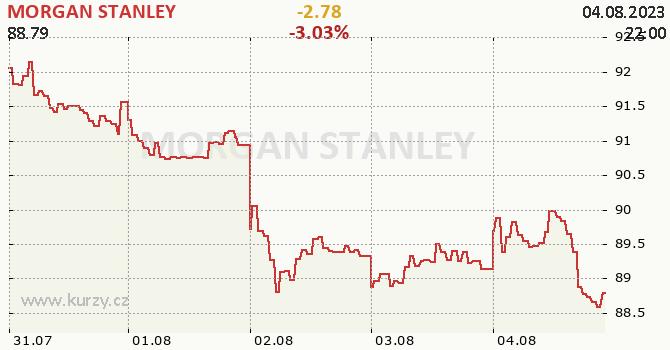 MORGAN STANLEY - aktuální graf online