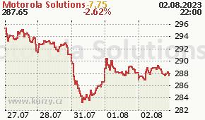 Motorola Solutions MSI - aktuální graf online